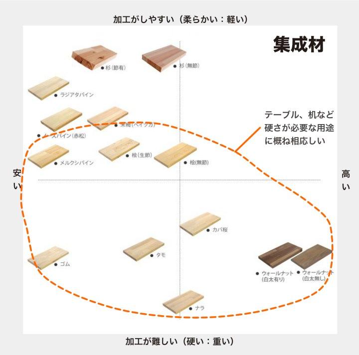 shusei_chart_line.jpg